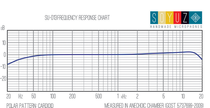 su-013-frequency-response-cardioid2