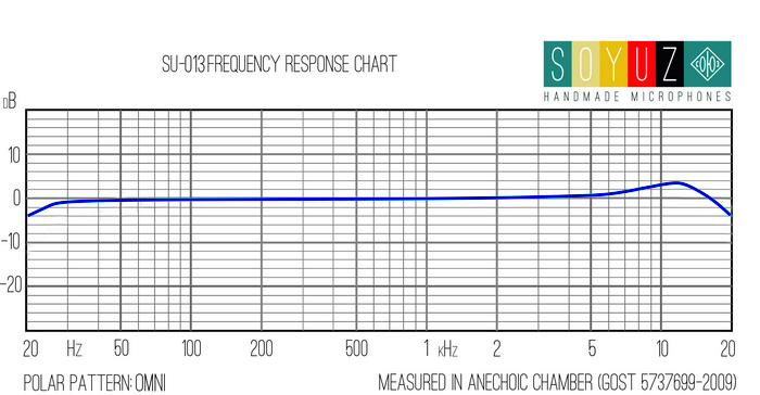 su-013-frequency-response-omni